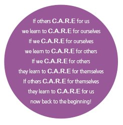 A image showing the fleggy circle of care in words